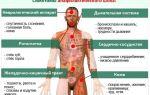 Причины повышенного и пониженного давления при аллергии