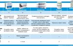 Сорбенты при аллергии: виды, использование, правила приема популярных препаратов